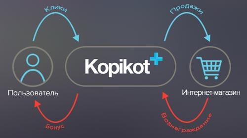 Как работает кэшбэк сервис Копикот