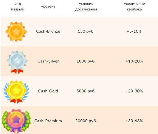 Программа лояльности в Cash4brands.ru