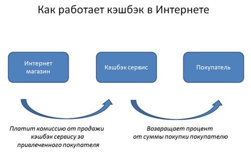 Схема работы кэшбек сервисов