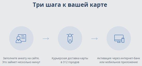 Как получить карту Твой Кэшбек от Промсвязьбанка