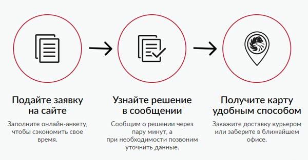 Как получить карту Платинум РСБ