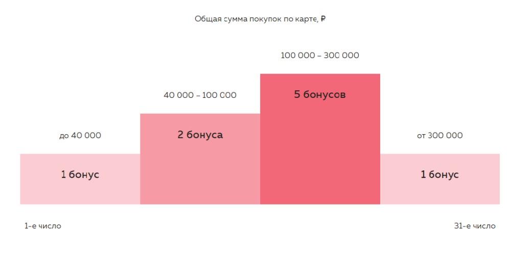 Начисление Travel бонусов по карте Можно ВСЁ